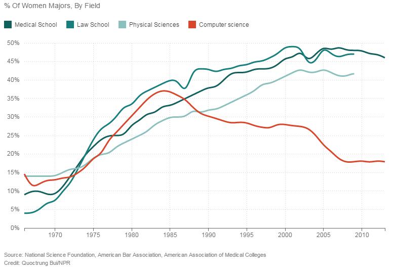 Women_in_Tech_Majors_Graph