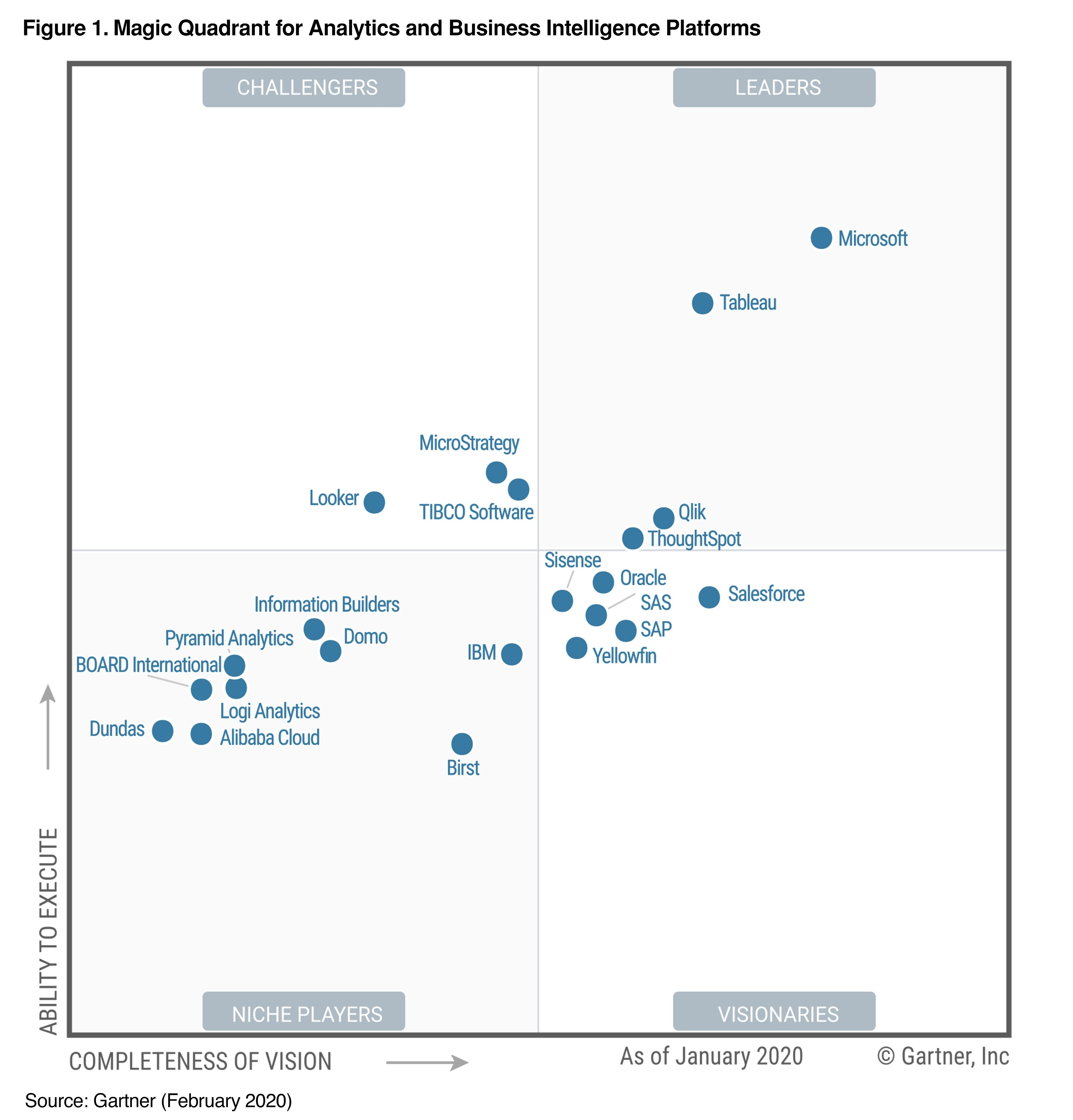 2020 Magic Quadrant