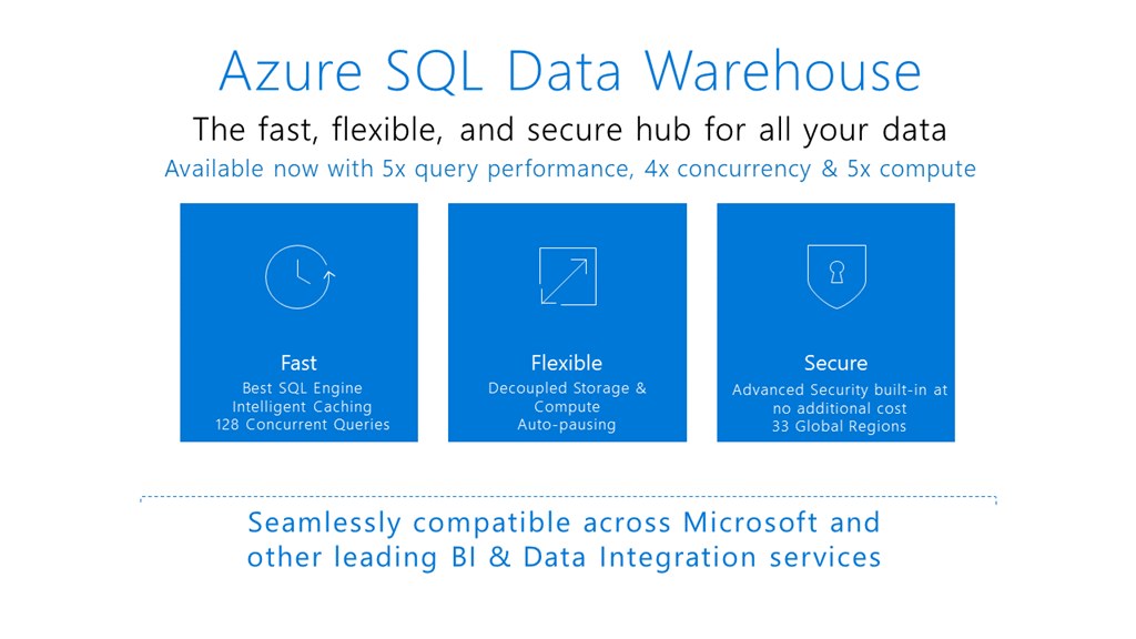 Azure SQL Data Warehouse Gen2