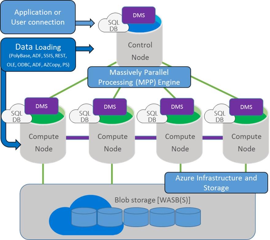 How Azure SQL Data Warehouse Gen2 Achieves Higher Performance