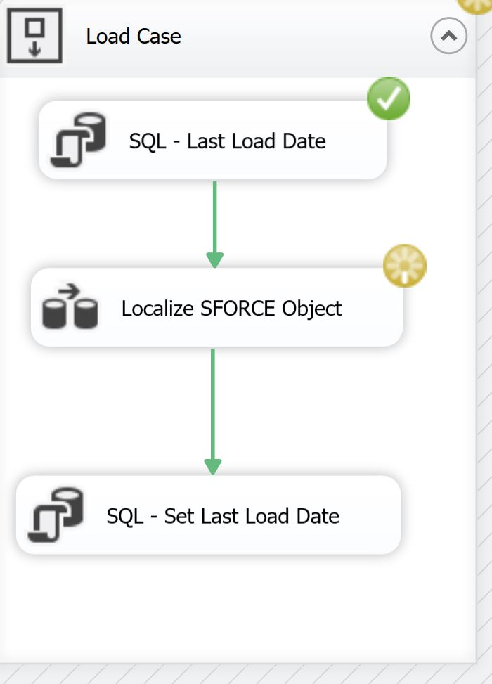 Incremental Load Complete SalesForce