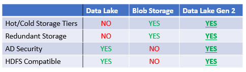 Intro to Azure Data Lake Store Gen 2