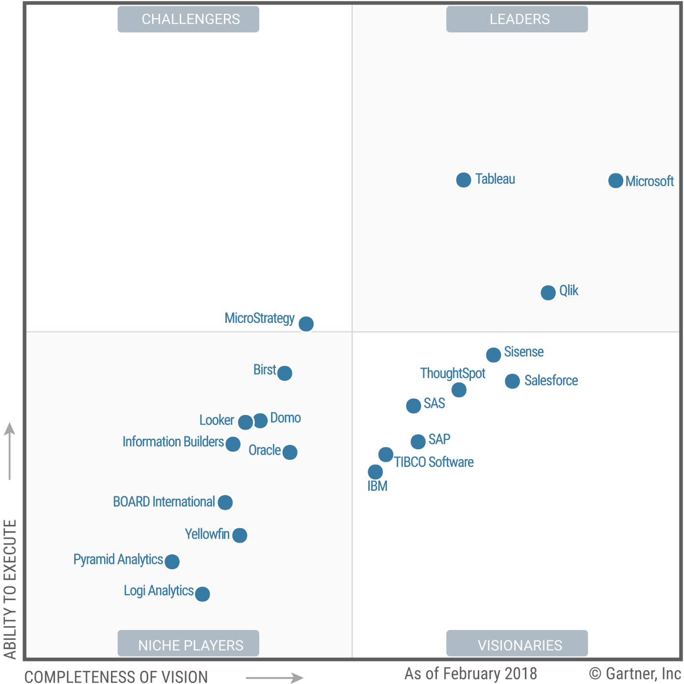 Microsoft Leads the Pack with Power BI in Gartner's Magic Quadrant of BI and Analytics Solutions