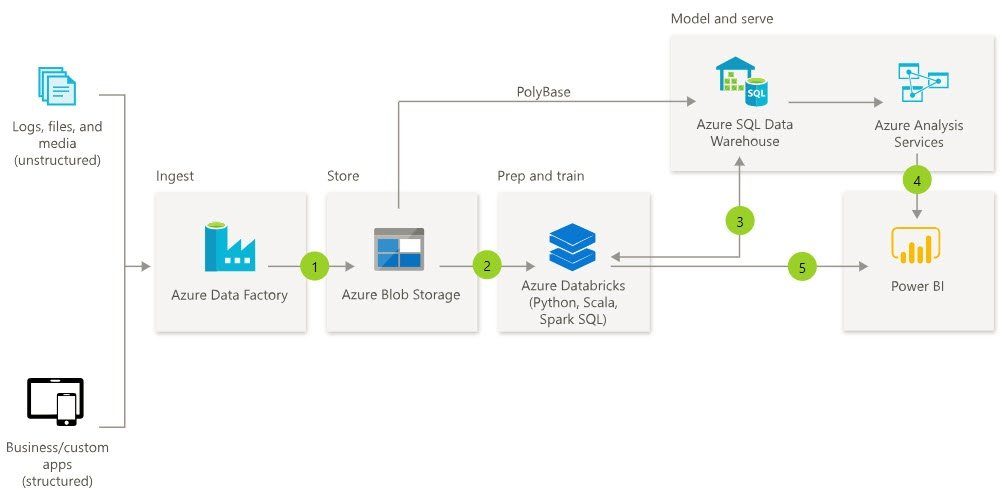Azure Data Lake vs Azure Blob Storage in Data Warehousing
