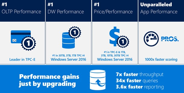 Exciting Features of SQL Server 2016
